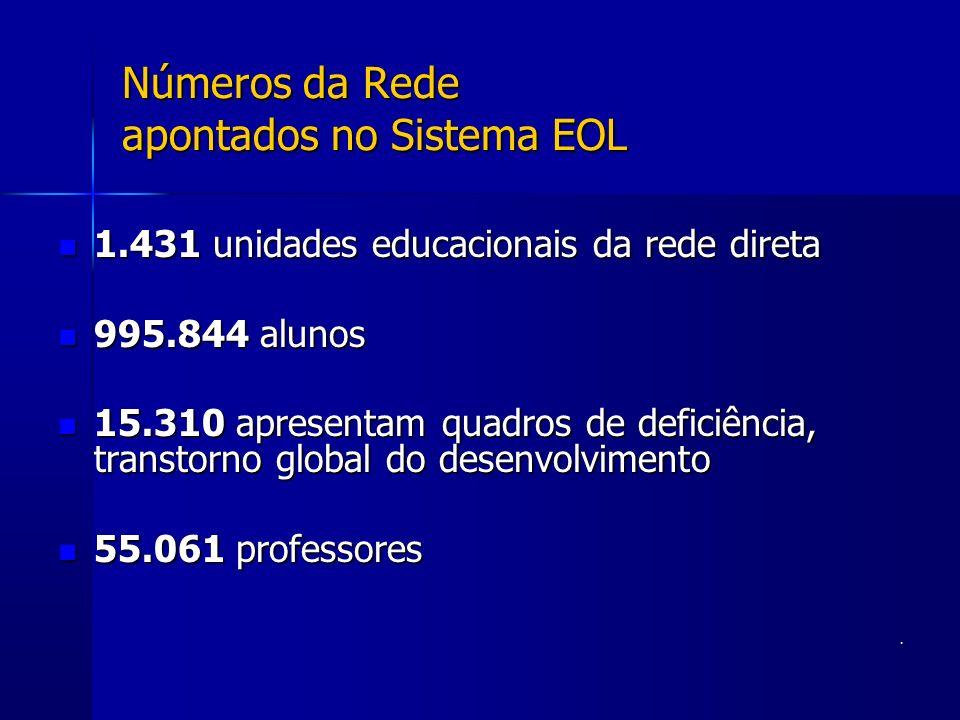 Números da Rede apontados no Sistema EOL