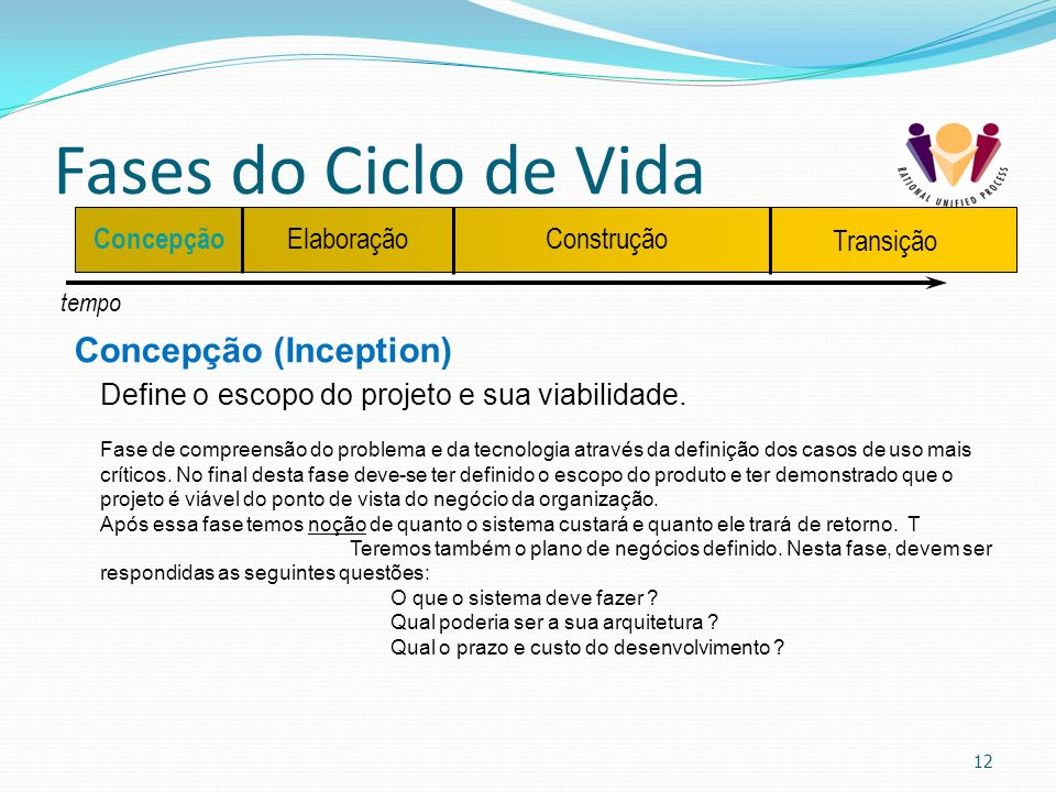 Fases do Ciclo de Vida Concepção (Inception)