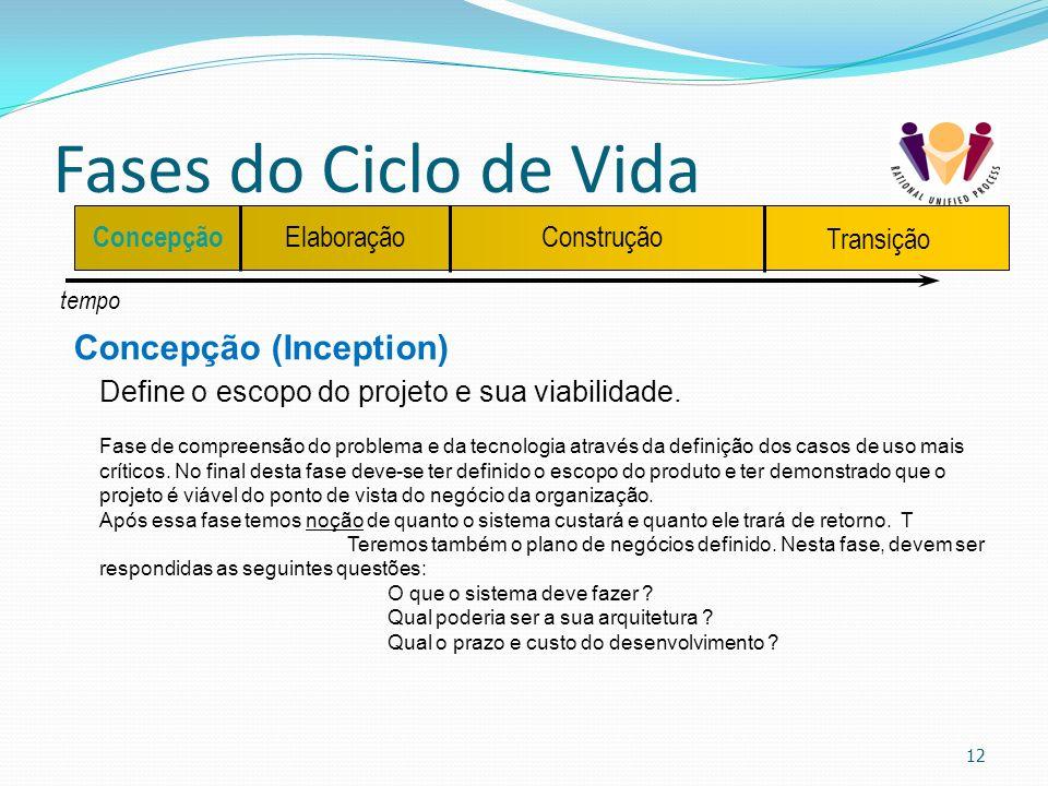 Fases do Ciclo de Vida Concepção (Inception)