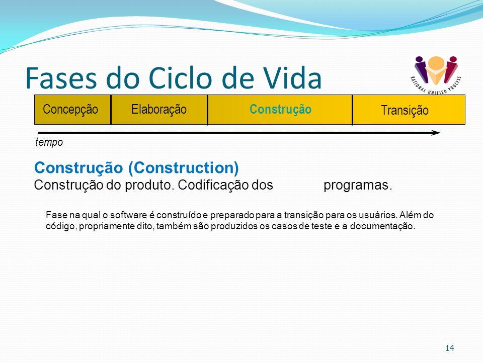 Fases do Ciclo de Vida Construção (Construction) Concepção Elaboração
