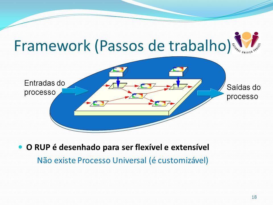 Framework (Passos de trabalho)