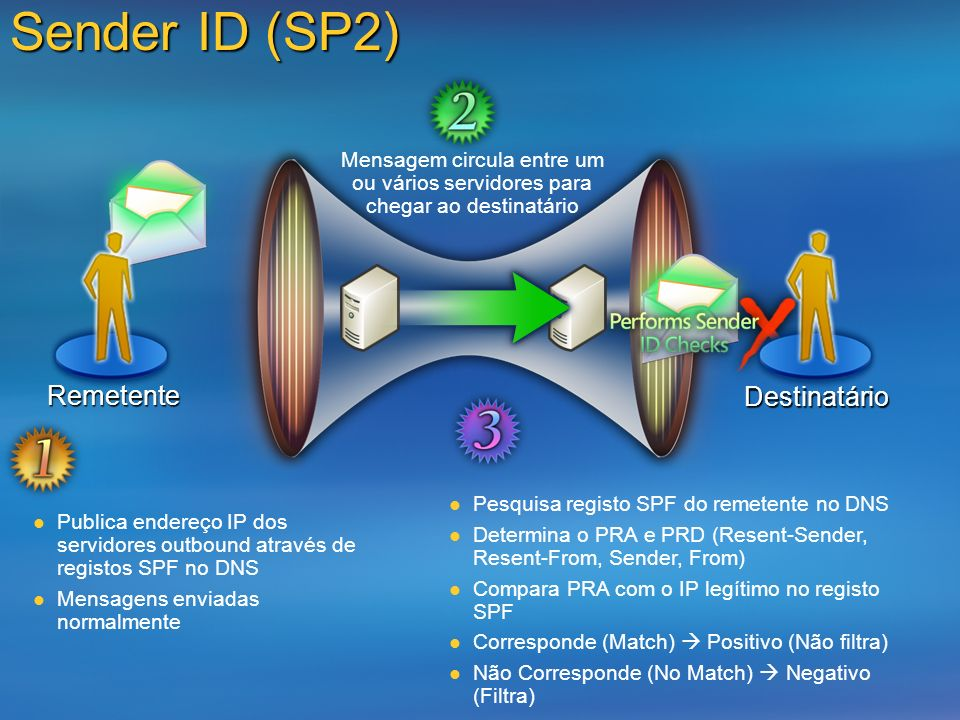 Sender ID (SP2) Remetente Destinatário