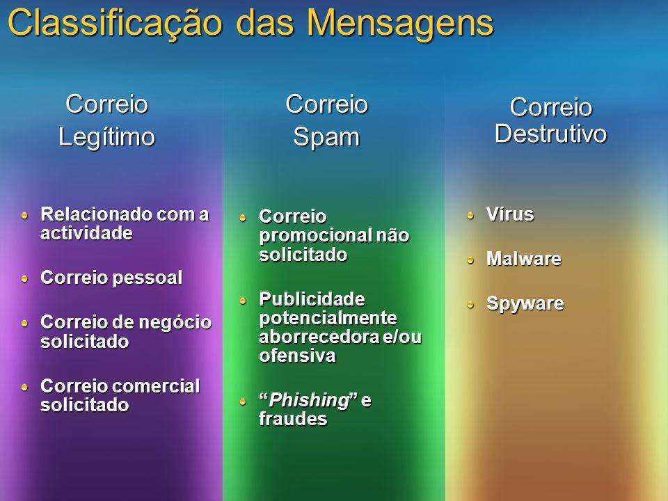 Classificação das Mensagens