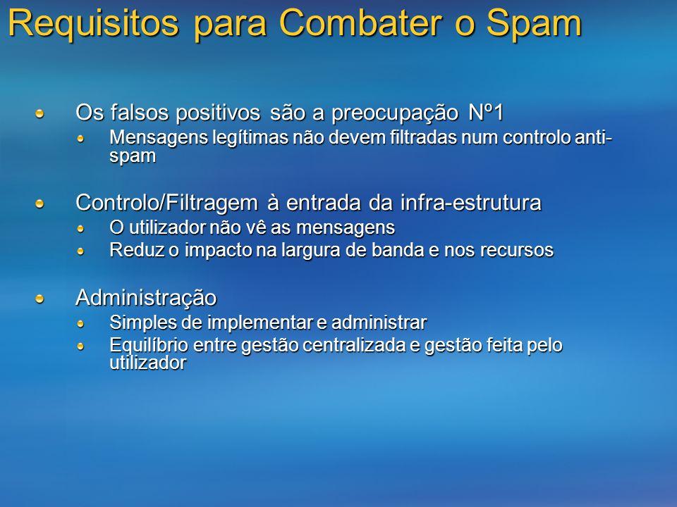 Requisitos para Combater o Spam