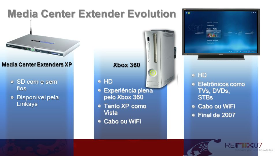 Media Center Extender Evolution