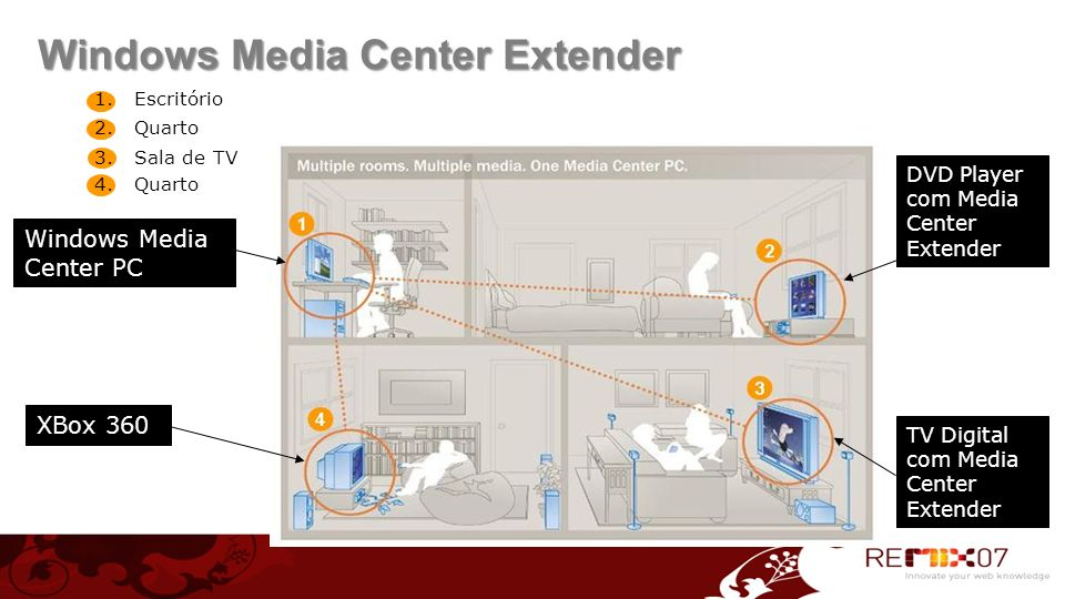 Windows Media Center Extender