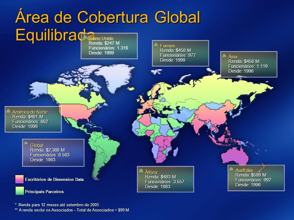 Área de Cobertura Global Equilibrada