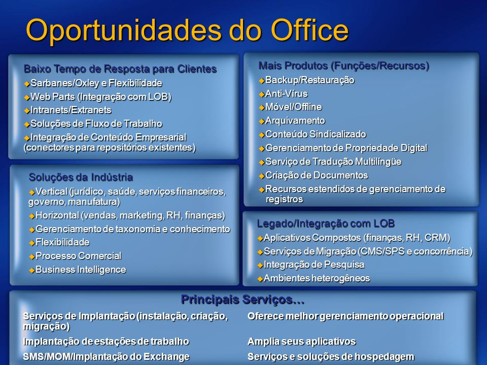 Oportunidades do Office