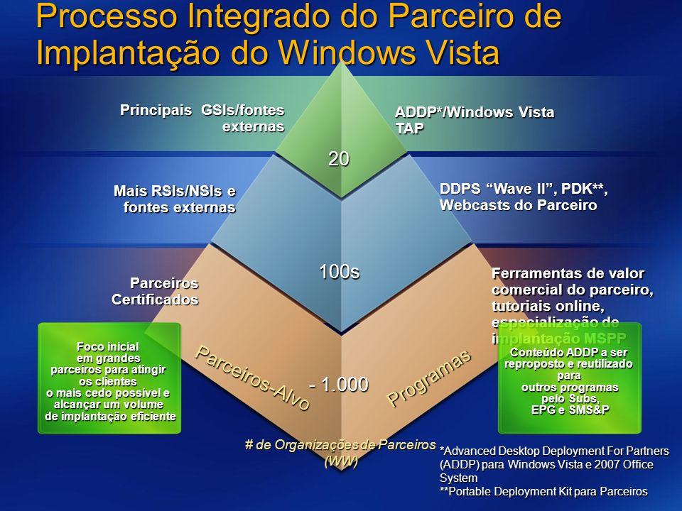 Processo Integrado do Parceiro de Implantação do Windows Vista