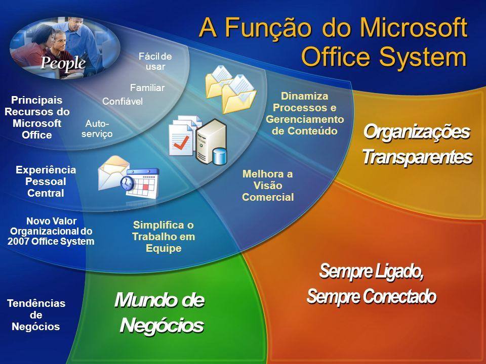 A Função do Microsoft Office System