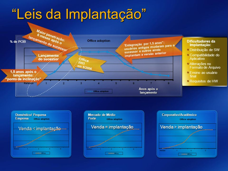 Leis da Implantação Mark Leis da implantação do Office :