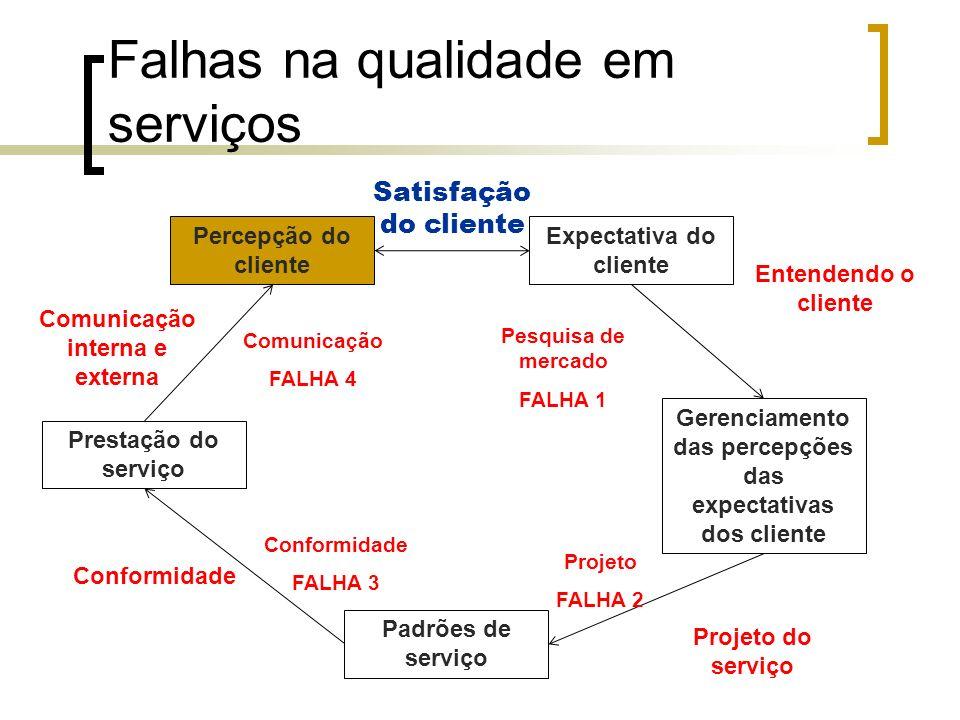 Falhas na qualidade em serviços