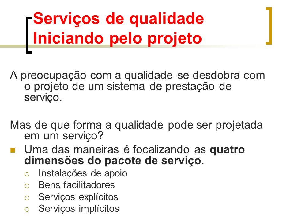 Serviços de qualidade Iniciando pelo projeto