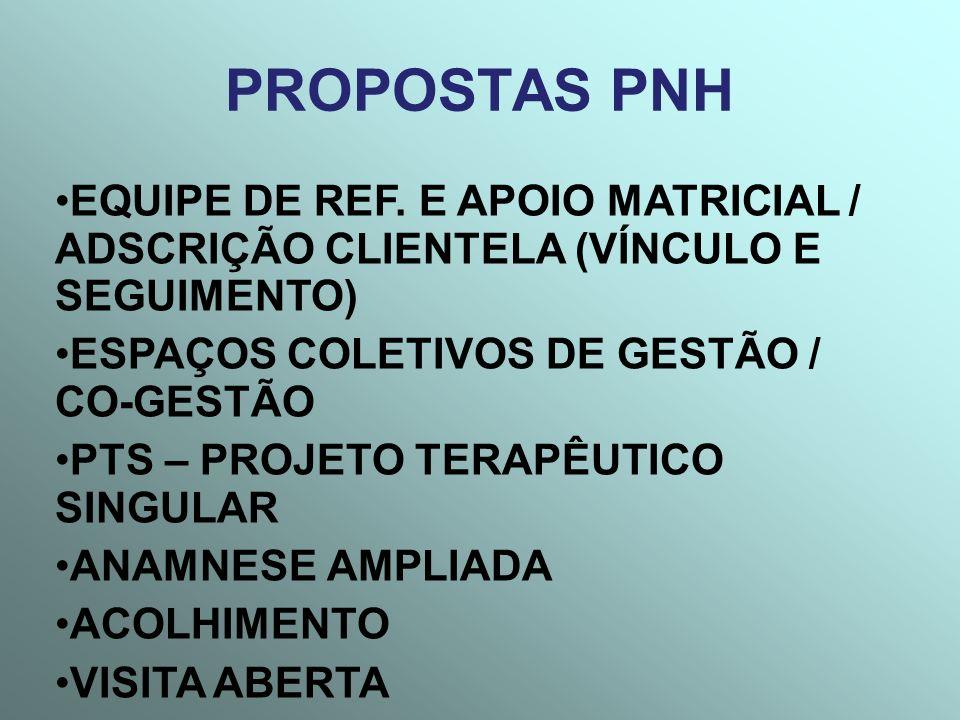 PROPOSTAS PNH EQUIPE DE REF. E APOIO MATRICIAL / ADSCRIÇÃO CLIENTELA (VÍNCULO E SEGUIMENTO) ESPAÇOS COLETIVOS DE GESTÃO / CO-GESTÃO.