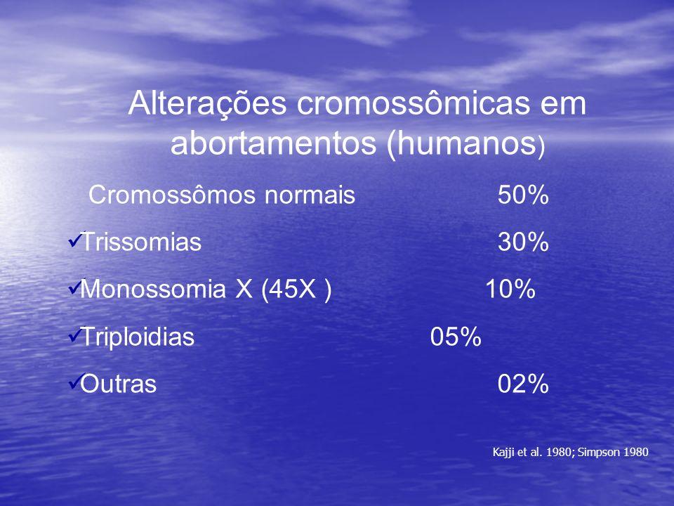 Alterações cromossômicas em abortamentos (humanos)