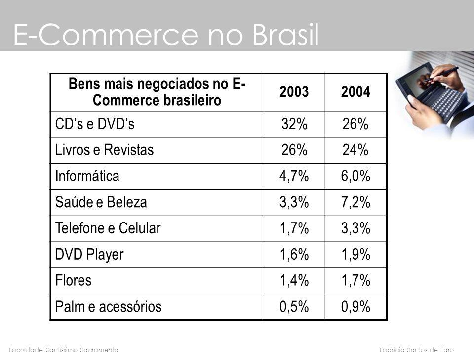 Bens mais negociados no E- Commerce brasileiro