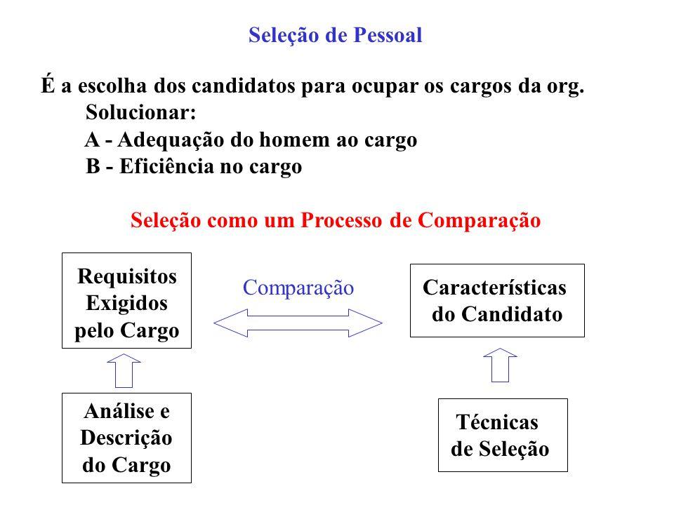 Seleção de Pessoal É a escolha dos candidatos para ocupar os cargos da org. Solucionar: A - Adequação do homem ao cargo.