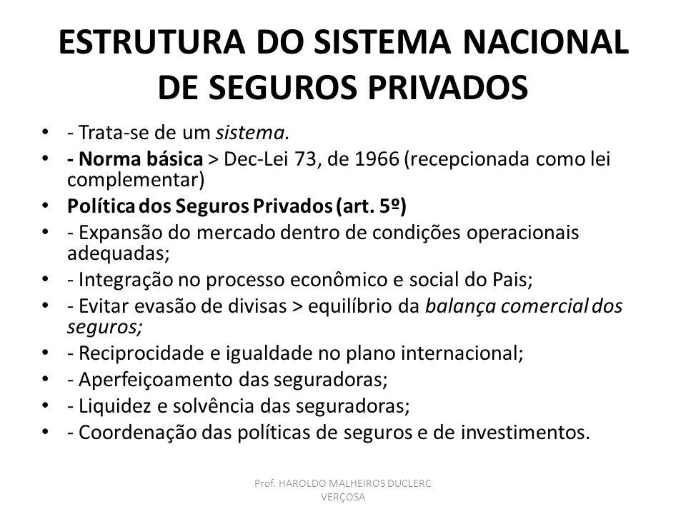 ESTRUTURA DO SISTEMA NACIONAL DE SEGUROS PRIVADOS