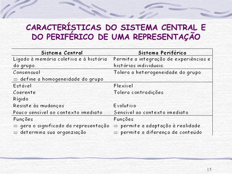 CARACTERÍSTICAS DO SISTEMA CENTRAL E DO PERIFÉRICO DE UMA REPRESENTAÇÃO