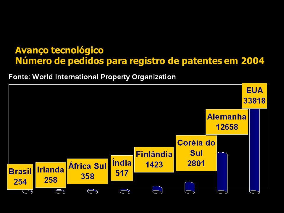 Avanço tecnológico Número de pedidos para registro de patentes em 2004
