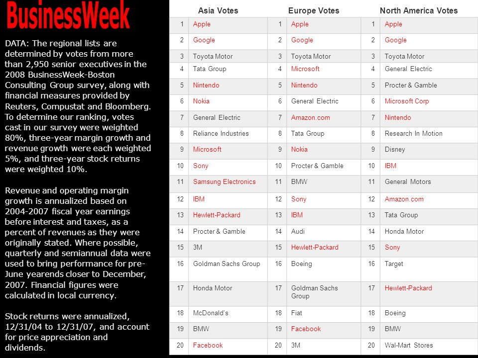 BusinessWeek Asia Votes Europe Votes North America Votes