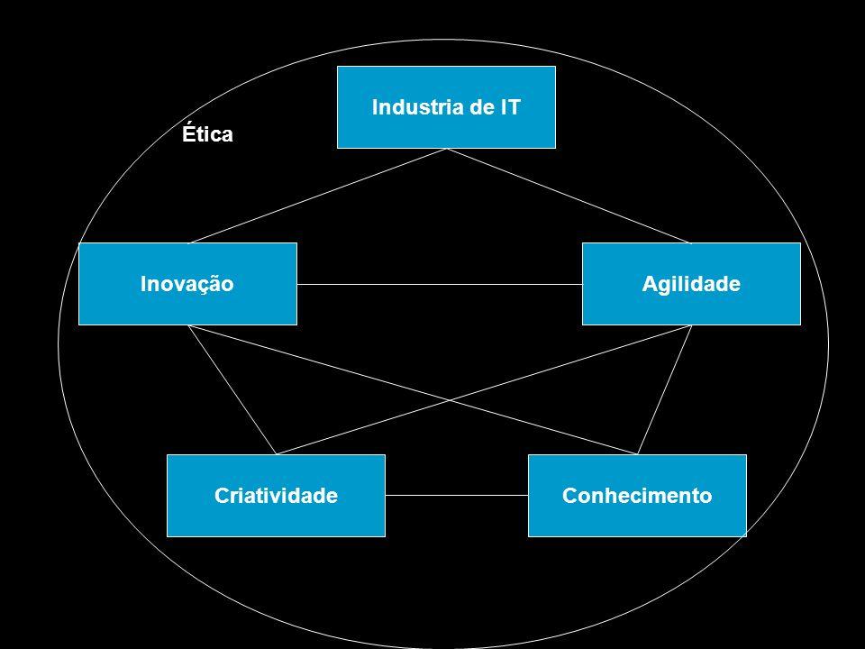 Industria de IT Ética Inovação Agilidade Criatividade Conhecimento