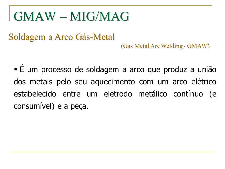 GMAW – MIG/MAG Soldagem a Arco Gás-Metal