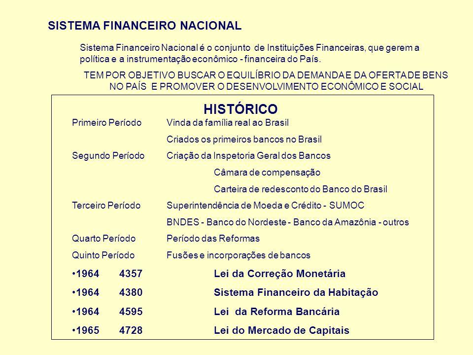HISTÓRICO SISTEMA FINANCEIRO NACIONAL