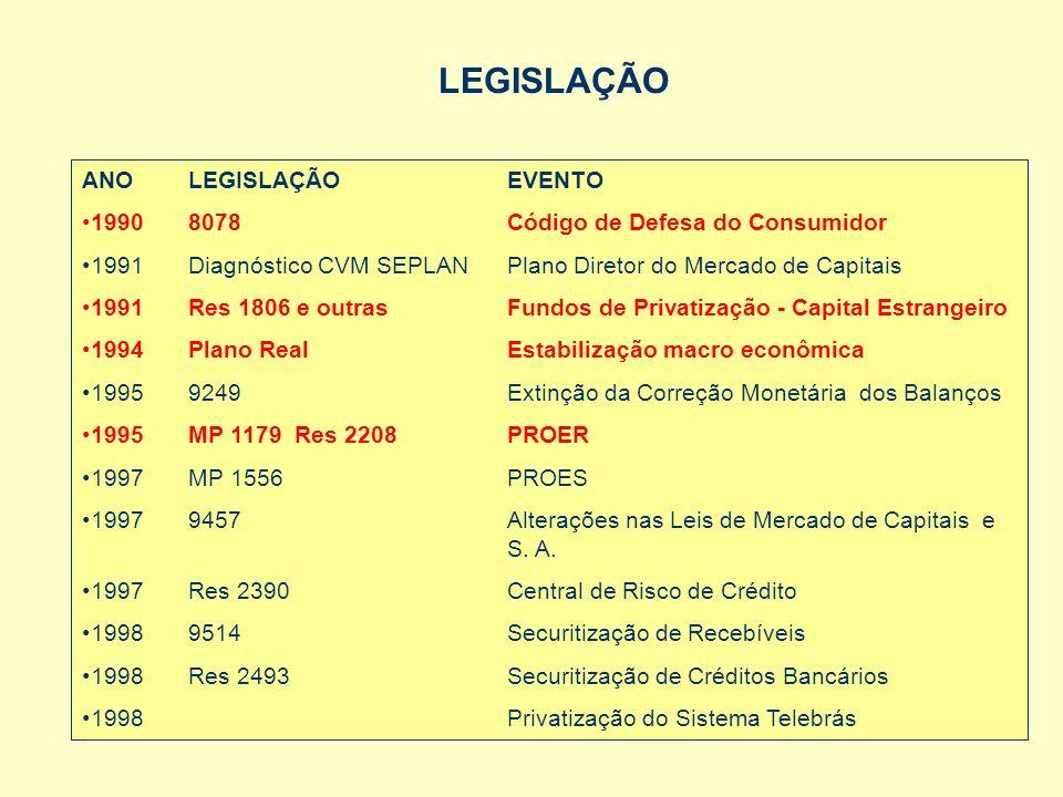 LEGISLAÇÃO ANO LEGISLAÇÃO EVENTO