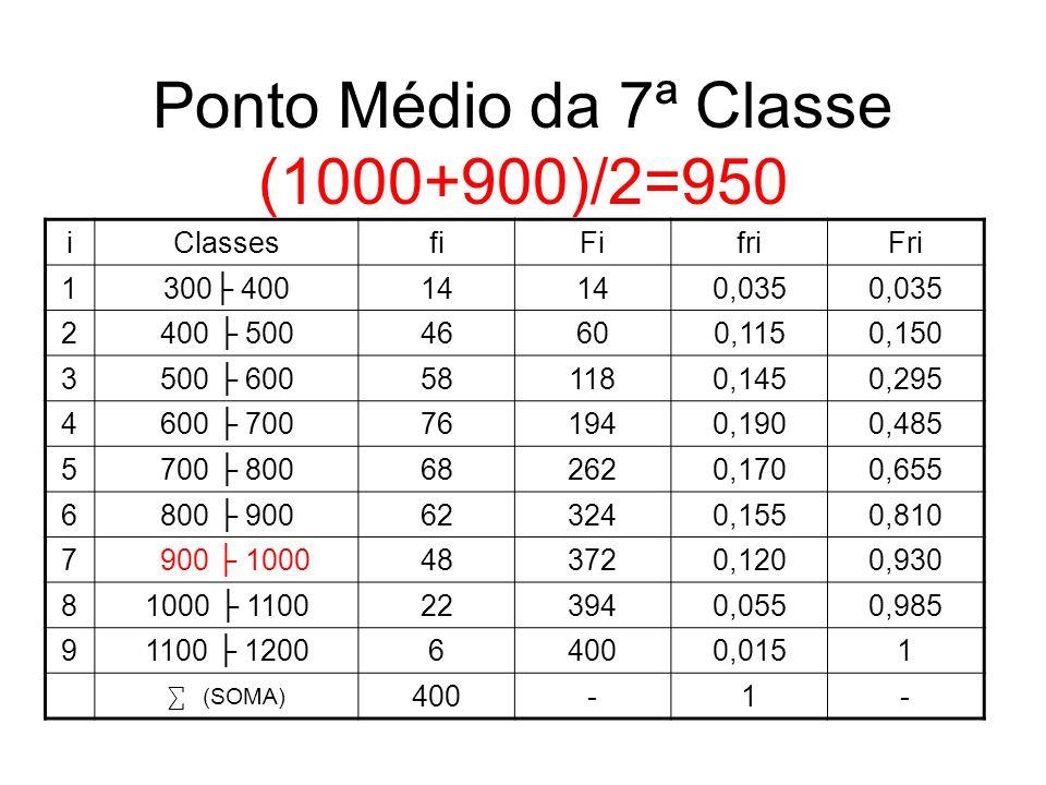Ponto Médio da 7ª Classe (1000+900)/2=950
