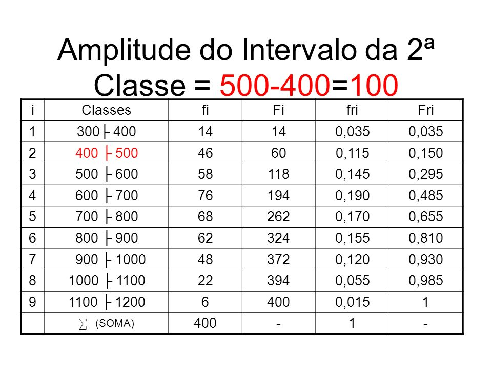 Amplitude do Intervalo da 2ª Classe = 500-400=100