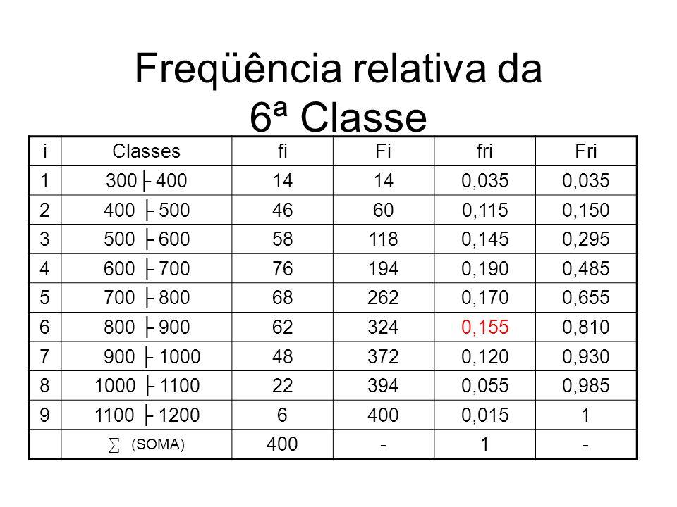 Freqüência relativa da 6ª Classe