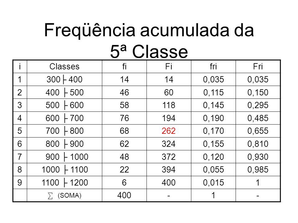 Freqüência acumulada da 5ª Classe