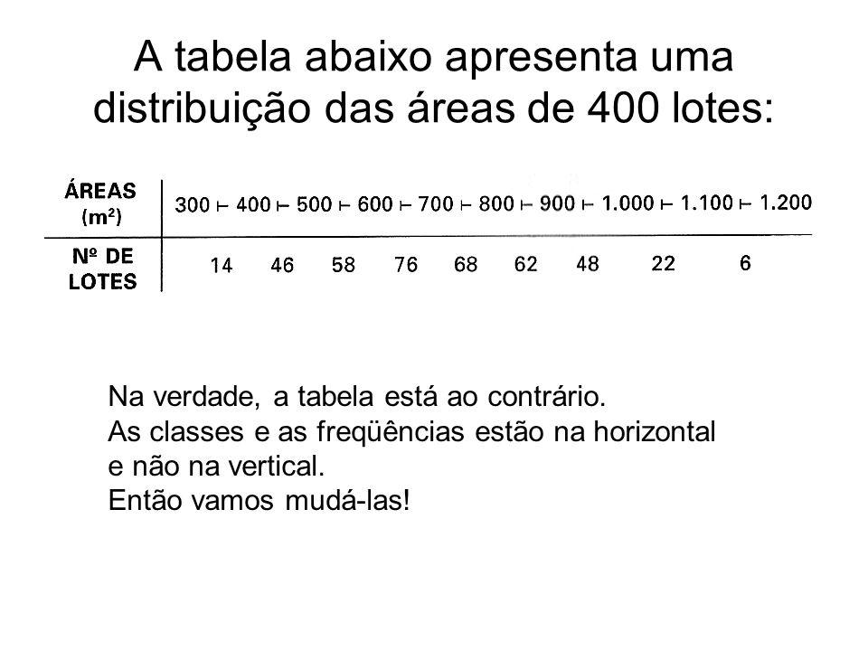 A tabela abaixo apresenta uma distribuição das áreas de 400 lotes: