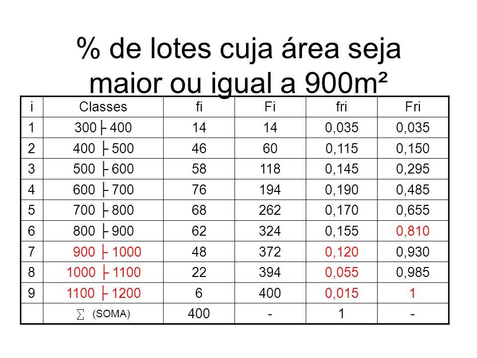 % de lotes cuja área seja maior ou igual a 900m²