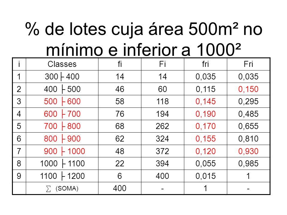 % de lotes cuja área 500m² no mínimo e inferior a 1000²
