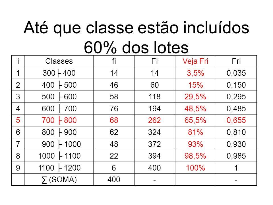 Até que classe estão incluídos 60% dos lotes