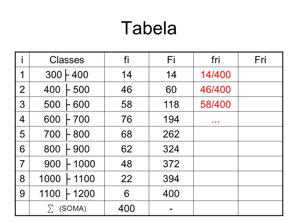 Tabela i Classes fi Fi fri Fri 1 300├ 400 14 14/400 2 400 ├ 500 46 60