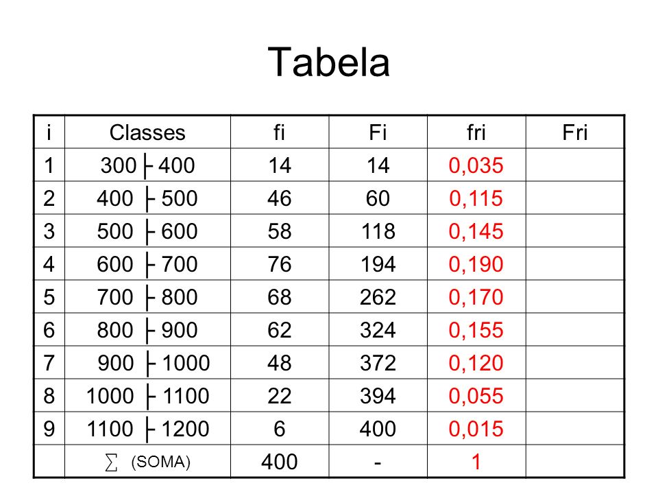 Tabela i Classes fi Fi fri Fri 1 300├ 400 14 0,035 2 400 ├ 500 46 60