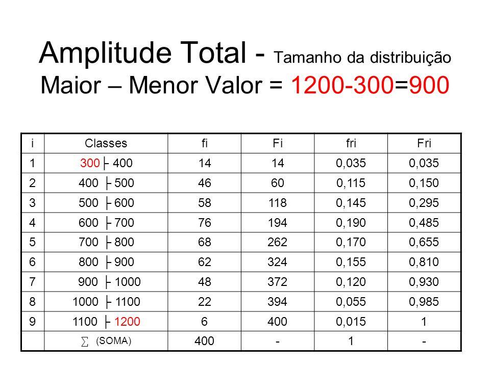 Amplitude Total - Tamanho da distribuição Maior – Menor Valor = 1200-300=900