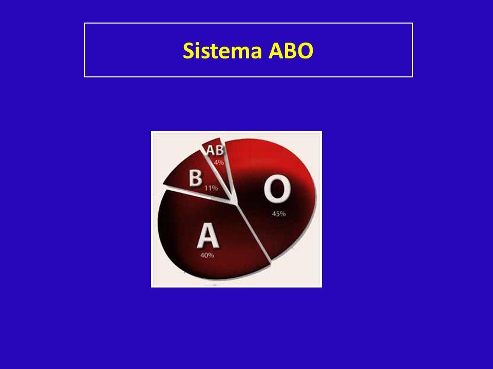 Sistema ABO