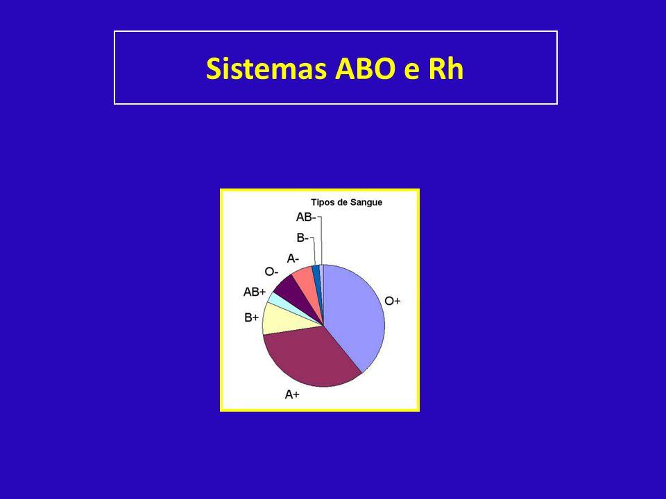 Sistemas ABO e Rh