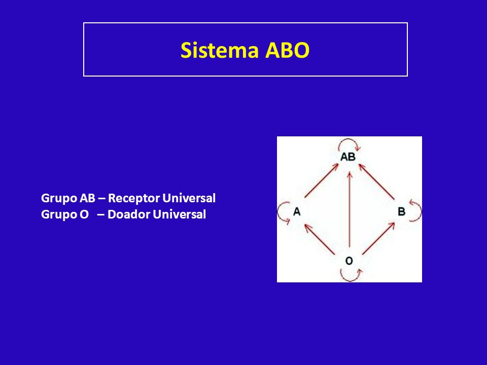 Sistema ABO Grupo AB – Receptor Universal Grupo O – Doador Universal