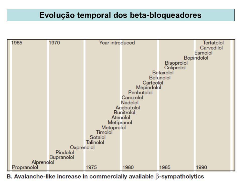 Evolução temporal dos beta-bloqueadores