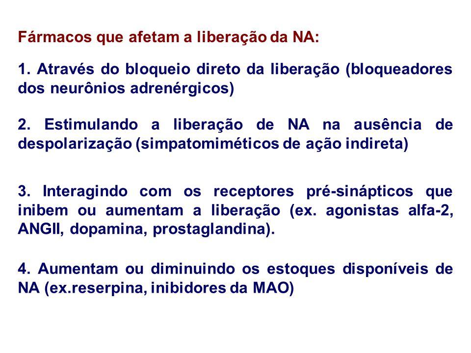 Fármacos que afetam a liberação da NA: