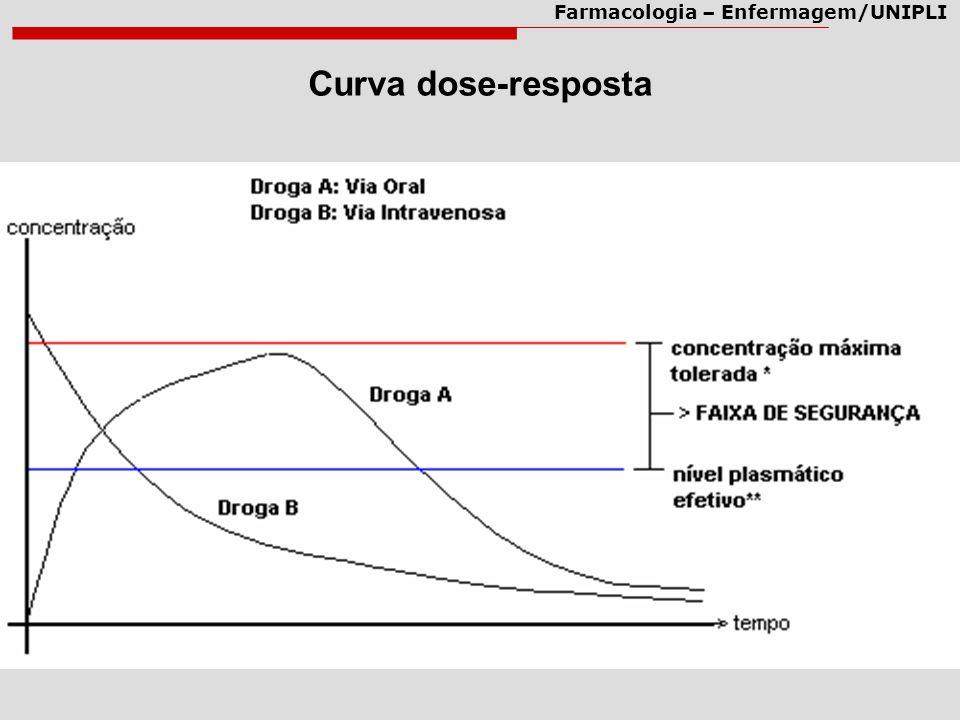 Curva dose-resposta
