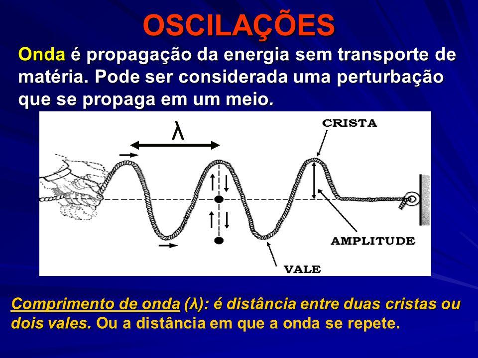 OSCILAÇÕES Onda é propagação da energia sem transporte de matéria. Pode ser considerada uma perturbação que se propaga em um meio.