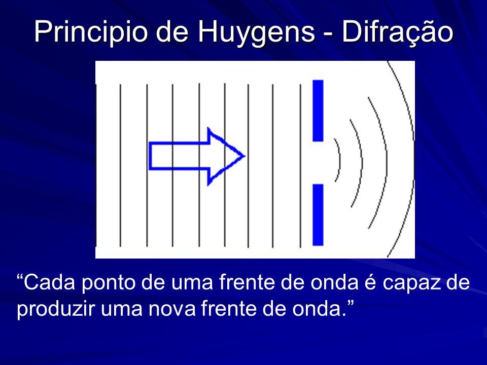 Principio de Huygens - Difração
