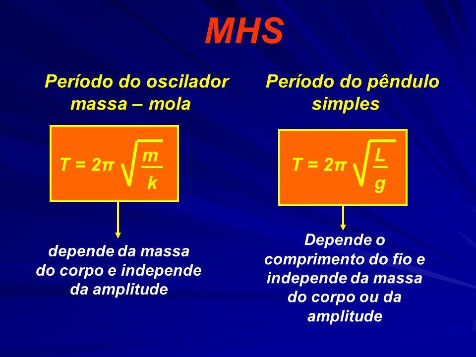 MHS Período do oscilador massa – mola Período do pêndulo simples