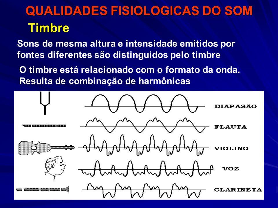 QUALIDADES FISIOLOGICAS DO SOM